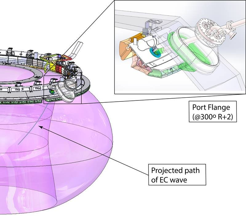 Researchers developed and tested a new top-launch configuration for injecting microwaves into the plasma in the DIII-D tokamak.