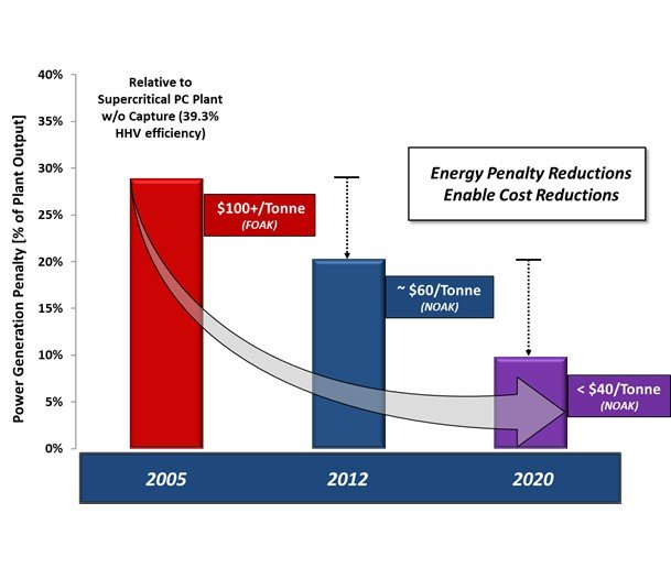 Chart depicting cost reductions of CO2 over time