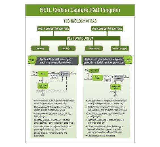 NETL Carbon Capture Program Structure