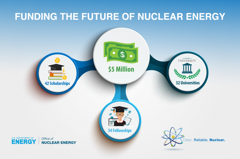 Graphic: Funding the future in nuclear energy