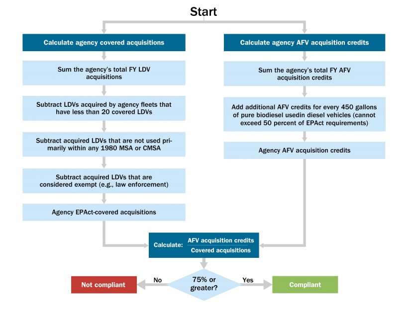 Flowchart that shows compliance with EPAct 1992 Alternative Fuel Vehicle Acquisition Requirements.