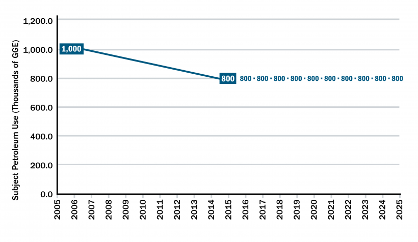Line graph with a dot reading 1,000 starting at 1,000,000 subject petroleum use (Thousands of GGE) in the year 2005 and moving downward to 2015 and reading 800.