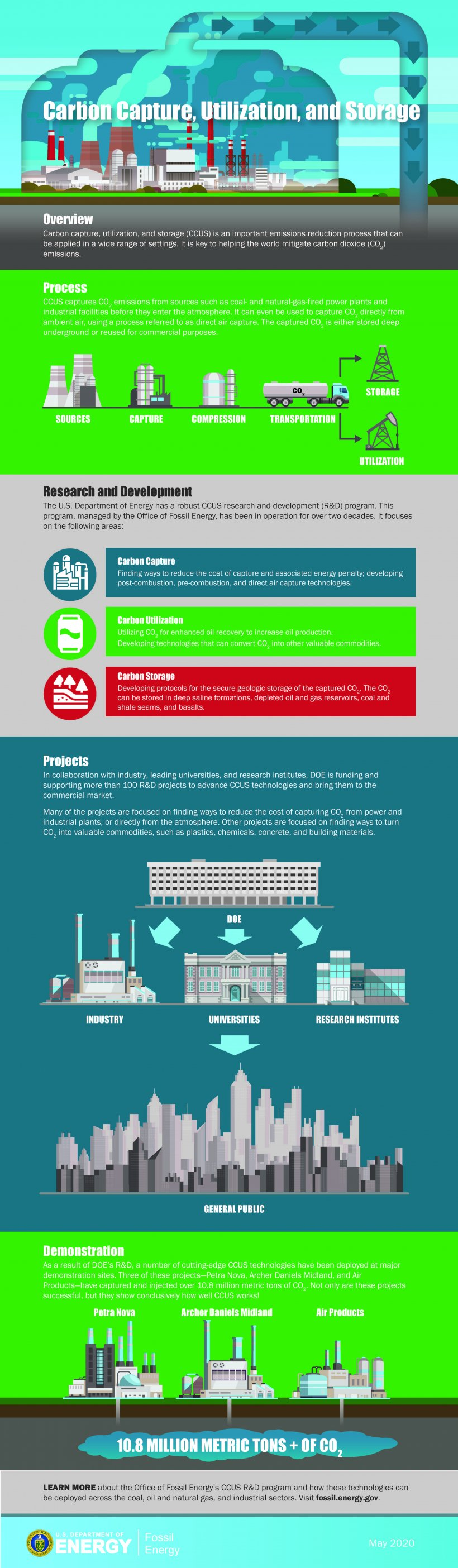 Carbon Capture, Utilization, and Storage Infographic