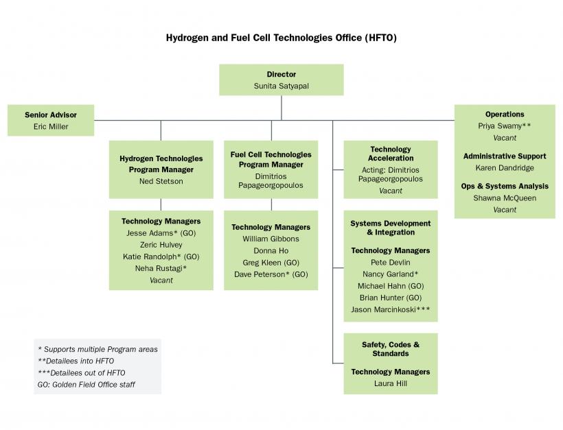 An organization chart of HFTO employees.