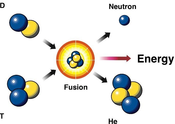 Depiction of the deuterium (D) and tritium (T) fusion reaction, which produces a helium nucleus (or alpha particle) and a high energy neutron.