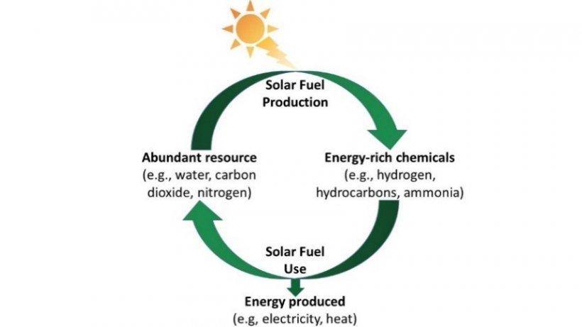 Energy production via solar fuels could recreate the starting chemicals, forming a closed cycle that minimizes unwanted by-products.