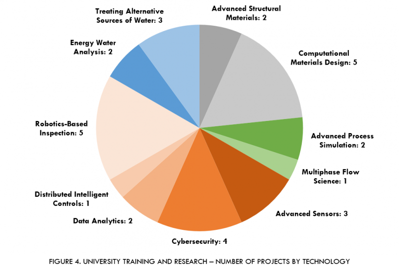 University Training and Research Program number of projects by technology