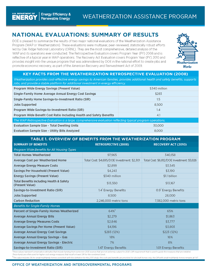 This is an image of the front page of the WAP National Evaluation fact sheet.