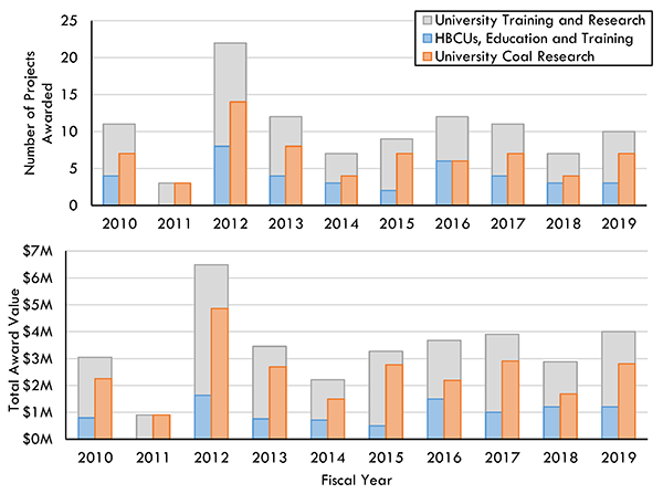 University Training and Research Program awarded projects since 2010
