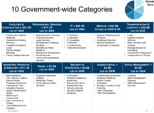 Category Management – 10 Categories