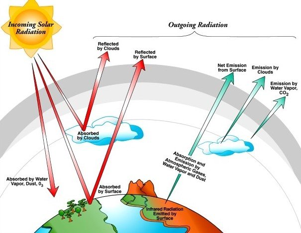 Graphic depiction of energy flows between the Earth's surface and the atmosphere.
