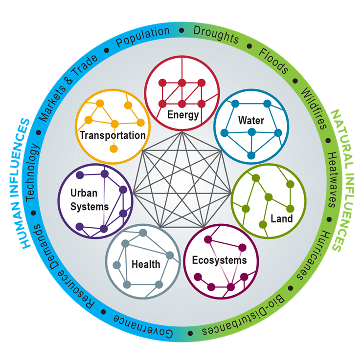 Some components included in an integrated human-natural systems model to capture feedbacks among human-caused drivers and natural systems at the regional and global scale.