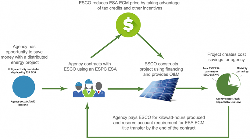 Graphic displays the cycle of cost savings for ESA ECM.