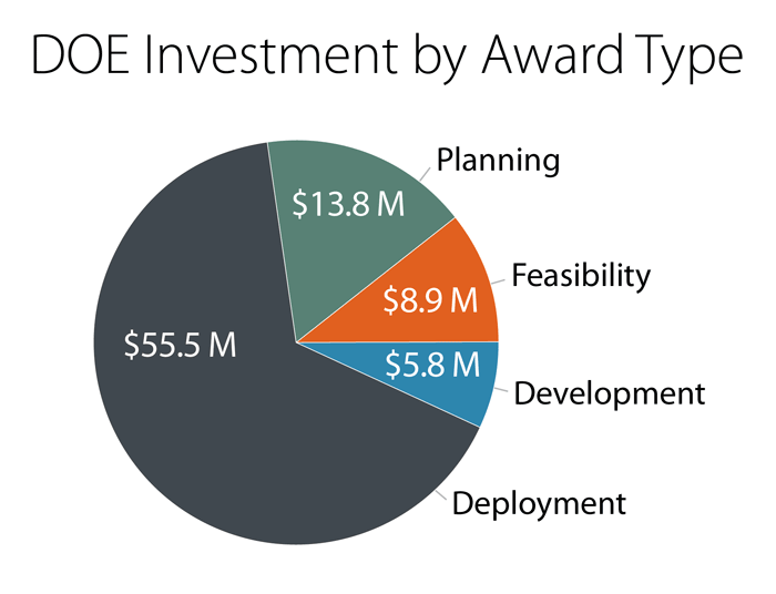 Chart showing investment by award type.