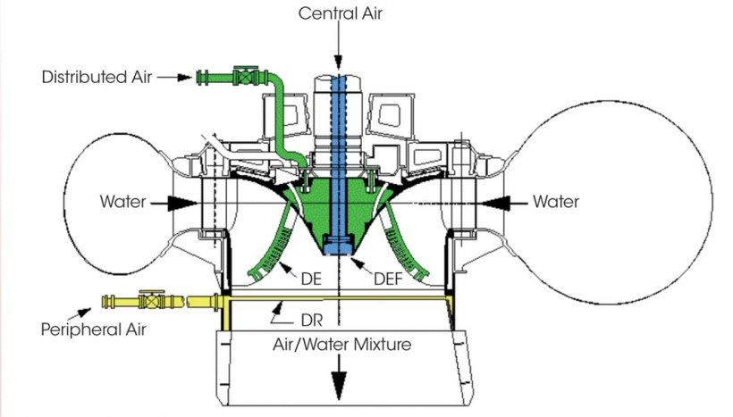 Turbine Aeration Physical Modeling and Software Design