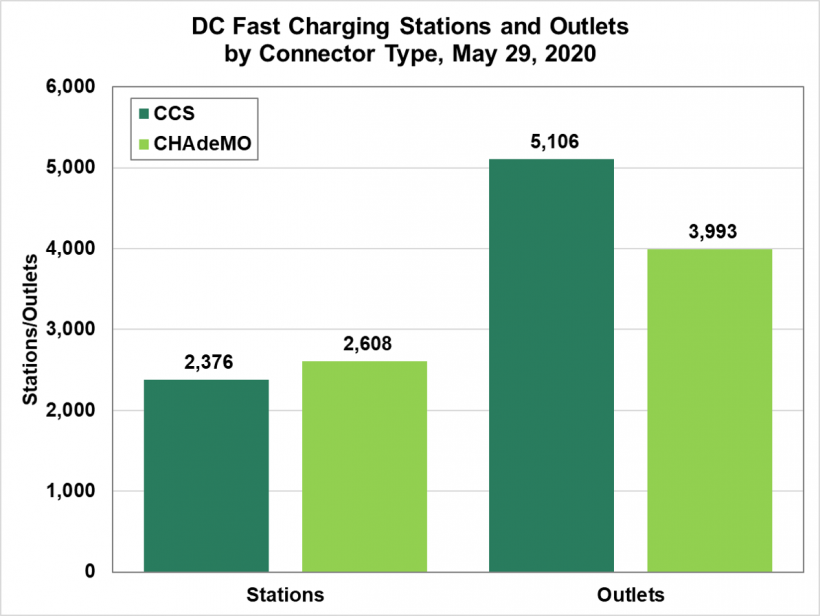 DC Fast Charging Stations and Outlets by Connector Type on May 29, 2020. Combined Charging System Connector - Stations-2,376 and Outlets-5,106. CHArge de MOve Connector - Stations-2,608 and Outlets-3,993.