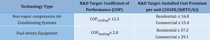 R&D targets for Non-vapor Compression Air Conditioning Systems and Fuel-driven Equipment