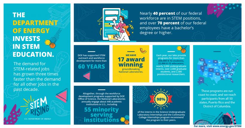 STEM Rising Infographic July 2020