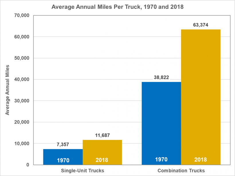 Average annual miles per truck (single-unit and combination trucks) from 1970 to 2018.