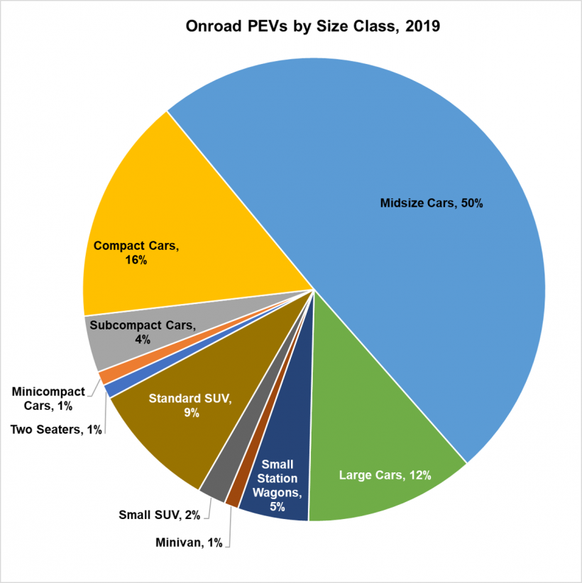 Onroad PEVs by Size Class in 2019. Midsize cars make up 50%, compact cars are 16% subcompact cars are 4%, Large cars are 12%.