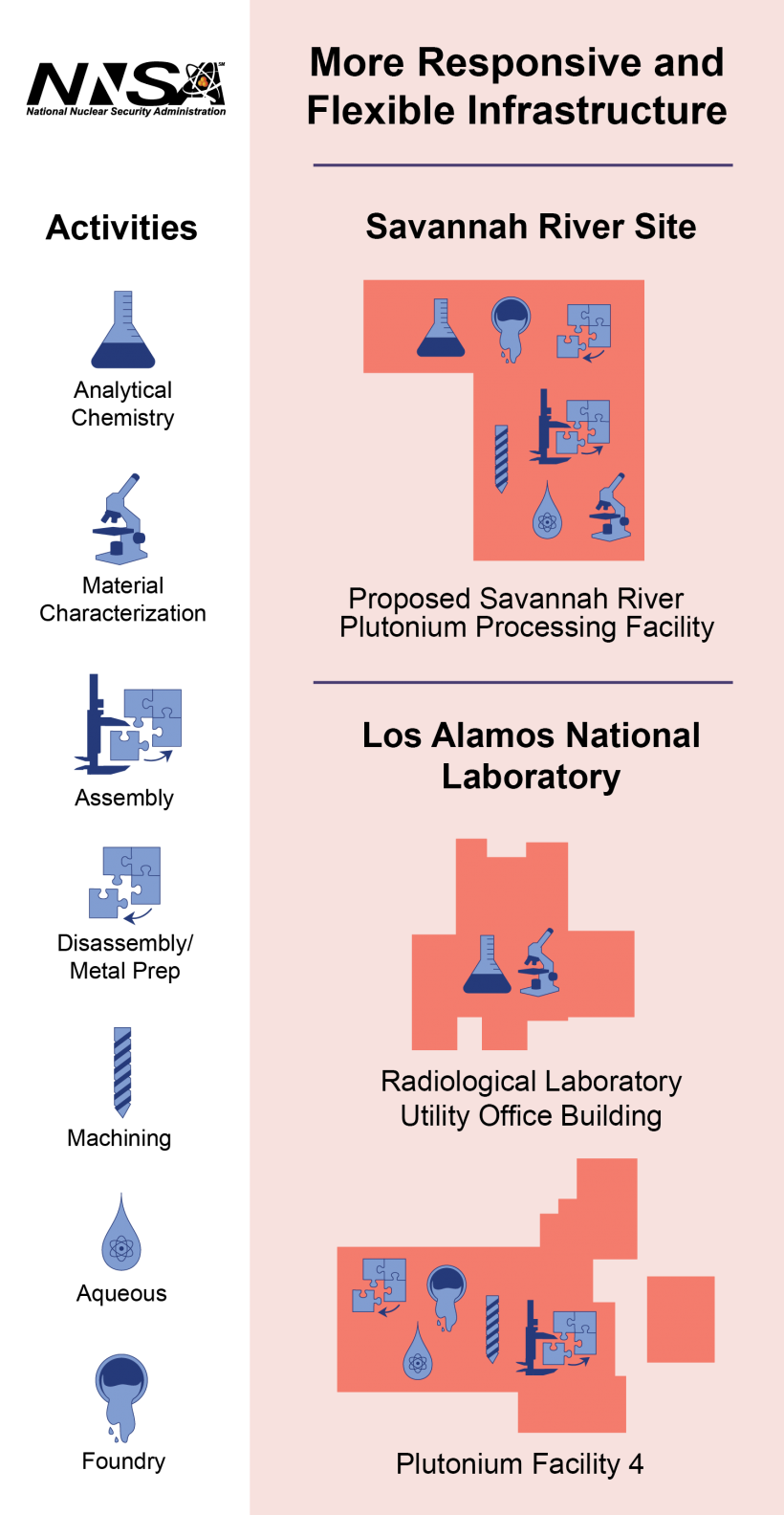 A graphic showing the Los Alamos National Lab and the Savannah RIver Site's roles in plutonium pit production.
