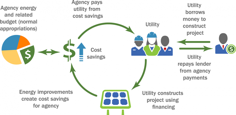 Process flow graphic showing the cyclical nature of utility energy service contracts.