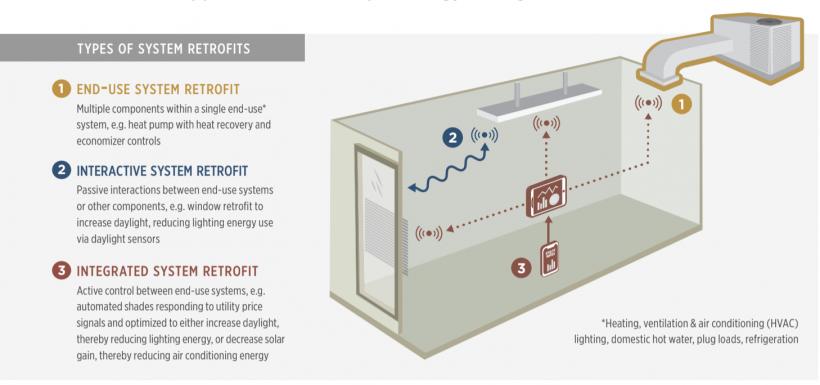 Infographic: Systems-based retrofit strategies. Courtesy of Lawrence Berkeley National Laboratory.