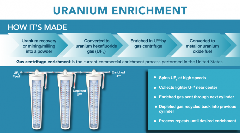 Process graphic explaining uranium enrichment.