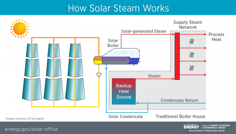 Solar Steam Process Success Story