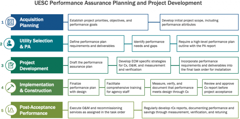 Utility Energy Service Contracts' five-phase process of project development, implementation, and post-acceptance.