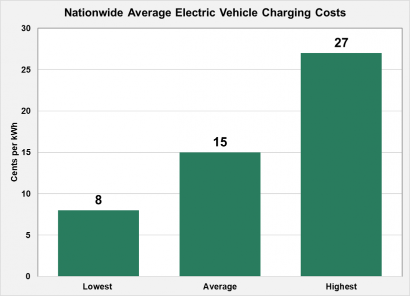 Nationwide Average Electric Vehicle Charging Costs. The lowest is 8 cents per kWh, average is 15 cents per kWh, and highest is 27 cents per kWh.