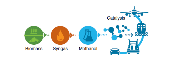 Biomass >> Syngas >> Methanol >> Catalsis