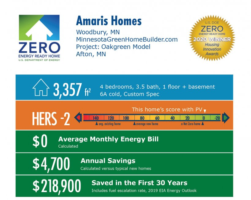 Oakgreen Model by Amaris Custom Homes: 3,357 square feet, HERS -2, $0 average monthly bill, $4,700 annual savings, $218,900 saved over 30 years.