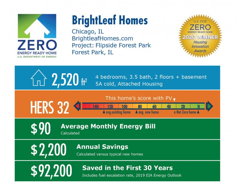 Flipside Forest Park by BrightLeaf Homes: 2,520 square feet, HERS 32, $90 average monthly bill, $2,200 annual savings, $92,200 saved over 30 years.