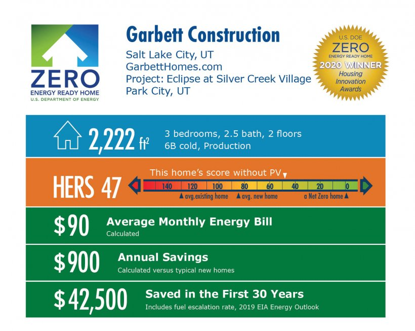 Eclipse at Silver Creek Village by Garbett Homes: 2,222 square feet, HERS 47, $90 average monthly bill, $900 annual savings, $42,500 saved over 30 years.