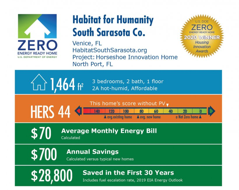 Horseshoe Innovation Home by Habitat for Humanity, South Sarasota County: 1,464 square feet, HERS 44, $70 average monthly bill, $700 annual savings, $28,800 saved over 30 years.
