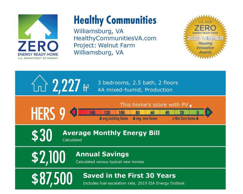 Walnut Farm by Healthy Communities / Health-E Community Enterprises: 2,227 square feet, HERS 9, $30 average energy bill, $2,100 annual savings, $87,500 saved over 30 years.