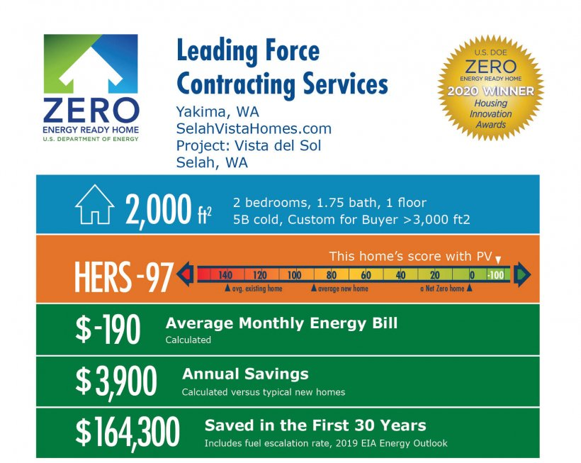 Vista del Sol by Leading Force Contracting Services / Selah Vista Homes: 2,000 square feet, HERS -97, -$190 average energy bill, $3,900 annual savings, $164,300 saved over 30 years.