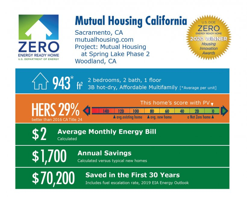 Mutual Housing at Spring Lake Phase 2 by Mutual Housing California: 943 square feet, HERS 29%, $2 average energy bill, $1,700 annual savings, $70,200 saved over 30 years.