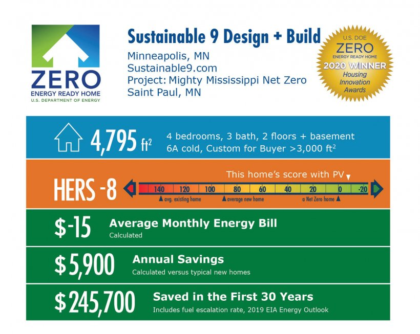 Mighty Mississippi Net Zero by Sustainable 9 Design + Build: 4,795 square feet, HERS -8, -$15 average energy bill, $5,900 annual savings, $245,700 saved over 30 years.