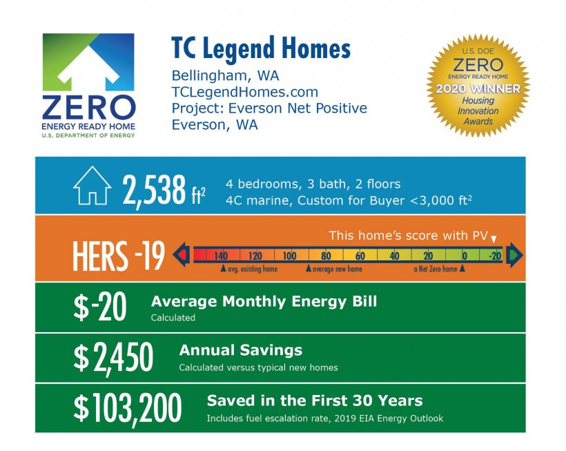 Everson Net Positive by TC Legend Homes: 2,538 square feet, HERS -19, -$20 average energy bill, $2,450 annual savings, $103,200 saved over 30 years.