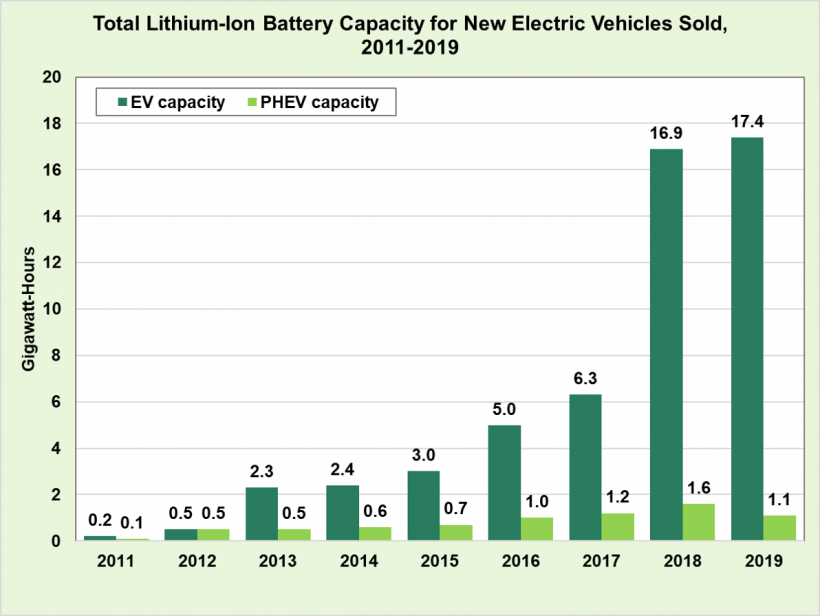 Total lithium-ion battery capacity for new electric vehicles sold from 2011 to 2019