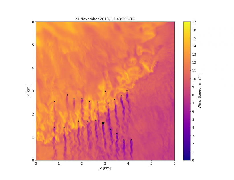 A new wind power plant modeling framework developed by LLNL and other partners allows large-scale weather features to interact directly with wind turbines for an improved representation of wakes and turbulence.