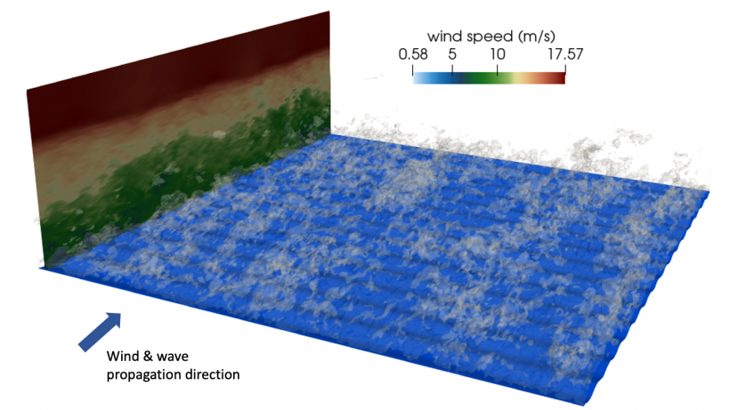 Simulation of wind over waves using ExaWind's Nalu-Wind flow solver.