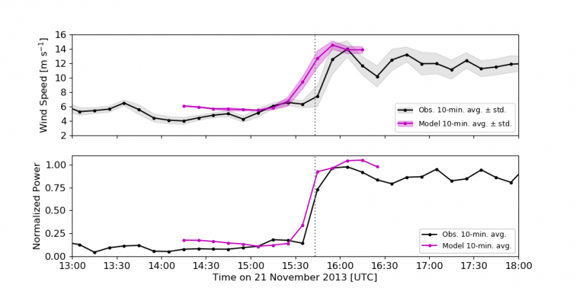 Figure showing a comparison of modeled-to-observed hub-height wind speed and power output over time.