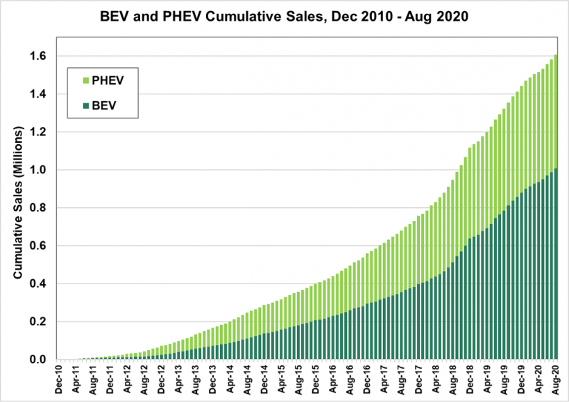 BEV and PHEV cumulative sales from December 2010 to August 2020