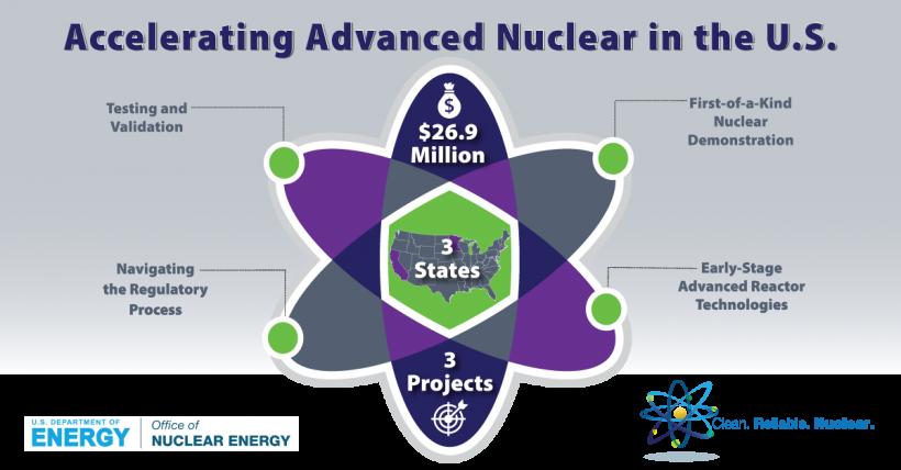 Accelerating-Advanced-Reactors-infographic1200x627