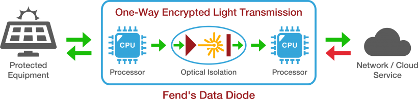 Photo of Fend Diode Diagram