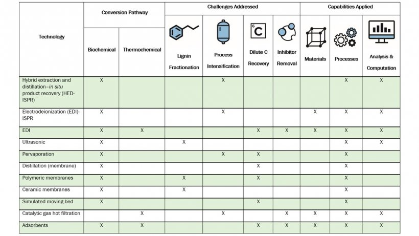 Summary of Technologies Developed in Bioprocessing Separations Consortium.
