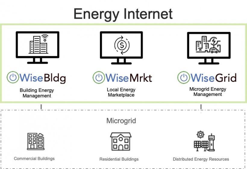 Photo of BEM Control's Energy Internet